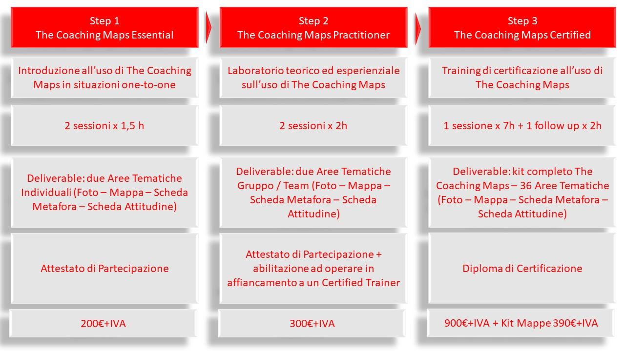 Tre Step per la Certificazione The Coaching Maps